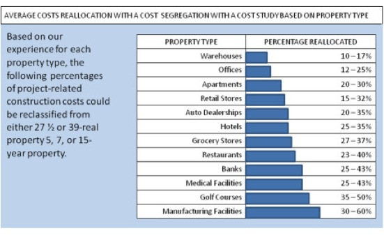 Cost Segregation Graphic By Industry Type Showing percentage of qualification for acceleration
