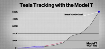 Tesla Following Ford Model T Production Trend (Sort of)